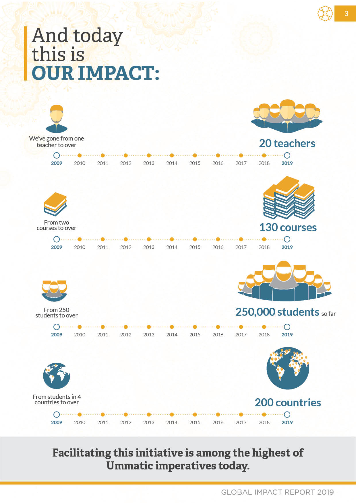 Our Impact (SeekersGuidance)