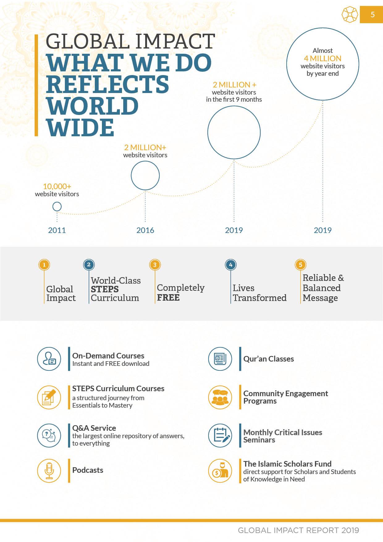 Global Impact Report 2019