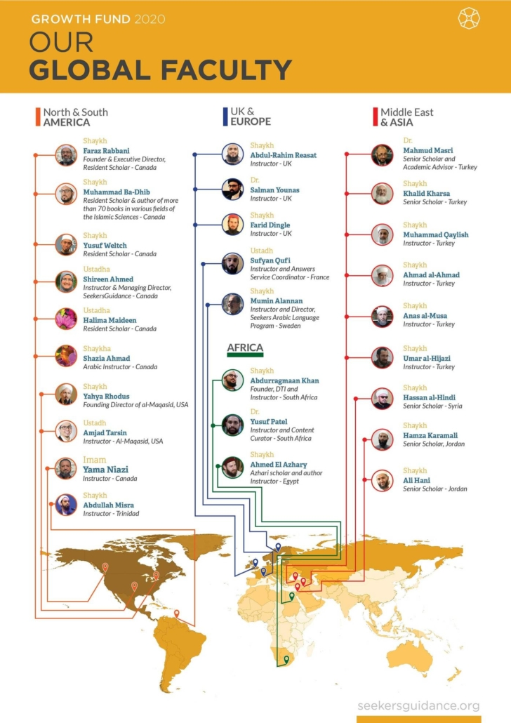 Growth Fund 2020 Global Faculty