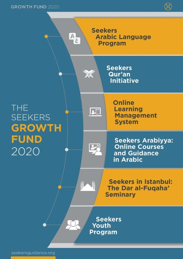 The Seekers Growth fund 2020