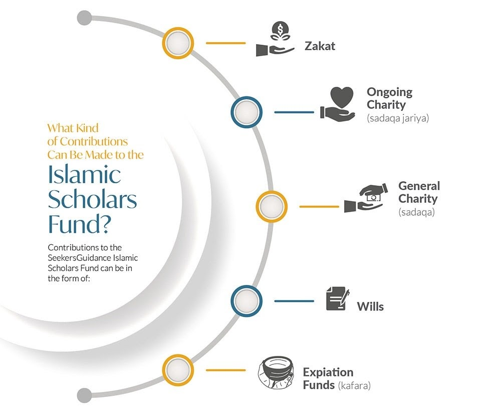 Islamic Scholars Fund